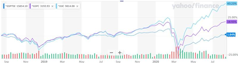 NASDAQ and S&P 500 outperforming the TSX. (Yahoo Finance)