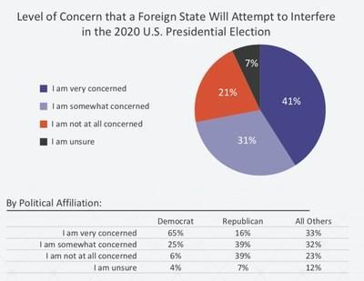 Many registered voters feel that foreign interference with 2020 U.S. presidential election campaigns is a real threat.