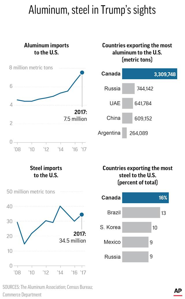 Canada and Brazil stand to be hit hardest by Trump's proposed tariff on steel imports.