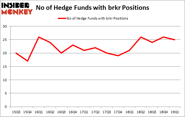 No of Hedge Funds with BRKR Positions
