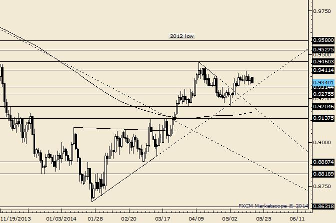 AUD/USD Near Term Focus is on .9275/88