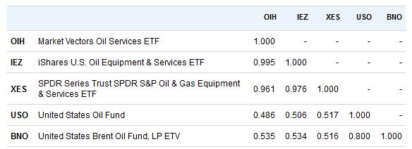 Shrugging Off M&A, Oil Services ETFs Need Higher Oil Prices