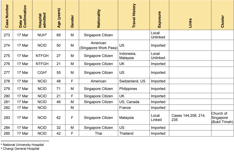A total of 47 new cases of COVID-19 infection in Singapore were reported on 18 March 2020. (SUMMARY of Cases 273-285: Ministry of Health)