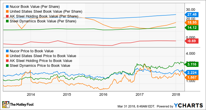 NUE Book Value (Per Share) Chart