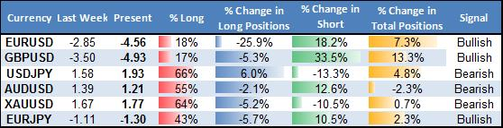 ssi_table_story_body_Picture_12.png, Forex Analysis: Crowd Shift Favors Australian Dollar, JPY Weakness