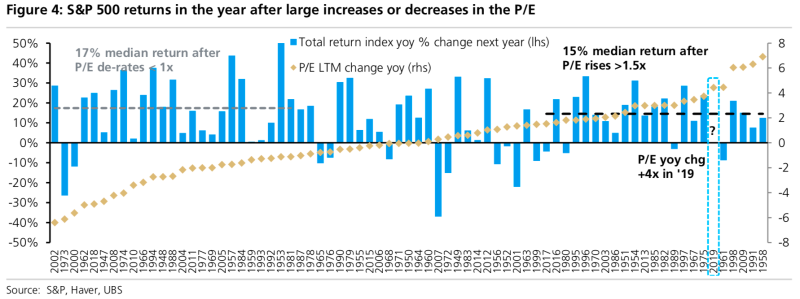 Expensive stock markets could continue to see prices rise. (UBS)