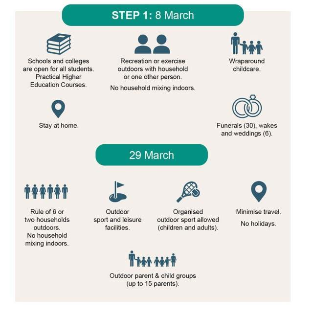 A graphic showing Step 1 of the roadmap outlined by Prime Minister Boris Johnson
