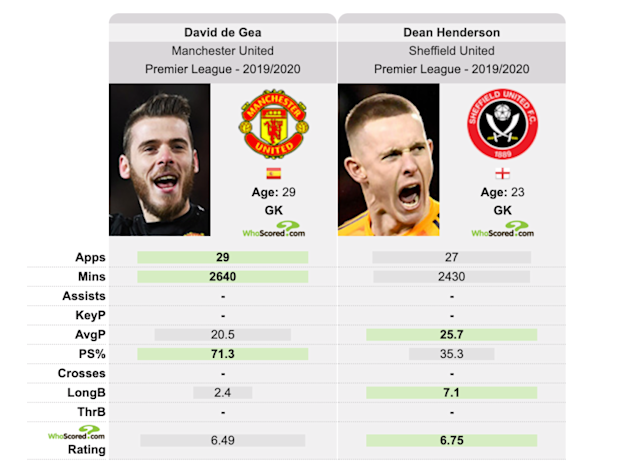 whoscored.com/PlayerComparison