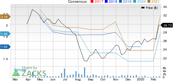 Twin River Worldwide Holdings, Inc. Price and Consensus