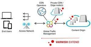 Varnish Extend, allows you to extend your Content Delivery Capabilities and Control Click here for high-resolution version