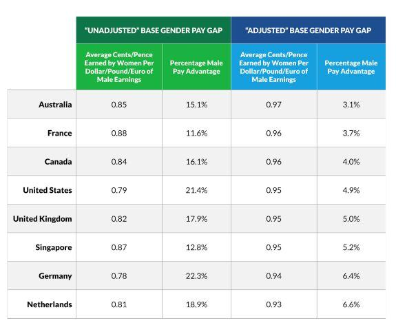 Women earn 12.8% less than men in Singapore: Glassdoor