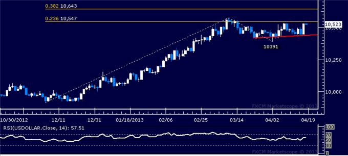 Forex_Dollar_Eyes_Resistance_as_SP_500_Sinks_Back_to_Key_Support_body_Picture_4.png, Dollar Eyes Resistance as S&P 500 Sinks Back to Key Support