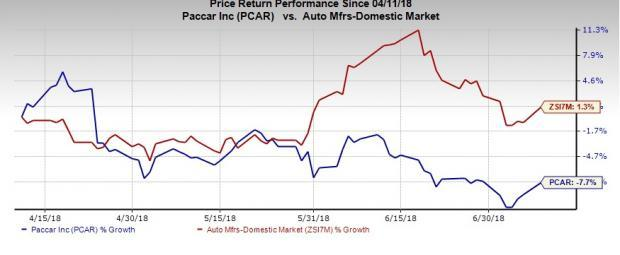 Increasing profits and positive cash flow enable PACCAR (PCAR) to announce a share repurchase program and a dividend payment.
