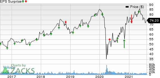 Sysco Corporation Price and EPS Surprise