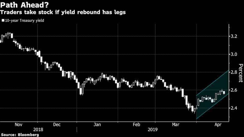 Bond Traders Take Stock After Rebound in U.S. Yields Stalls Out