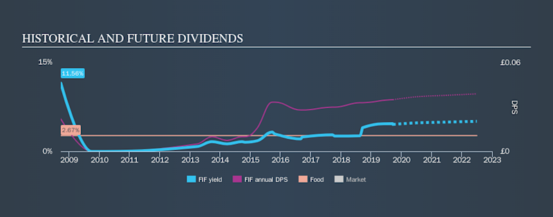AIM:FIF Historical Dividend Yield, September 20th 2019