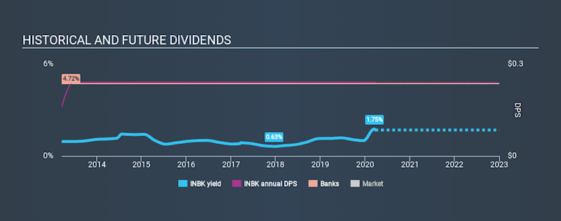 NasdaqGS:INBK Historical Dividend Yield March 26th 2020