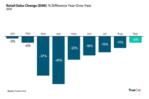 Total Sales Change, Difference Year-over-Year