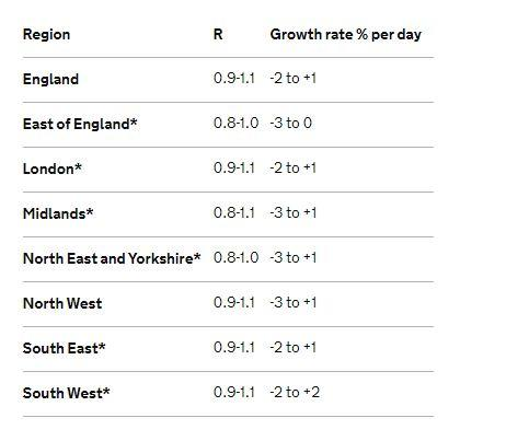 All regions in England now have an R rate range that reaches 1 or above (gov.uk)