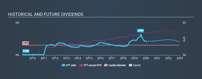 NYSE:STT Historical Dividend Yield, January 16th 2020