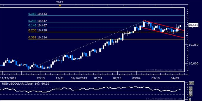 Forex_US_Dollar_Extends_Gains_as_SP_500_Probes_Downward_body_Picture_5.png, US Dollar Extends Gains as S&P 500 Probes Downward
