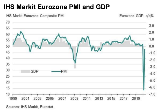 IHS Markit's survey points to a rebound in eurozone GDP. (IHS Markit)