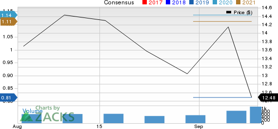 INTERNATIONAL MONEY EXPRESS, INC. Price and Consensus
