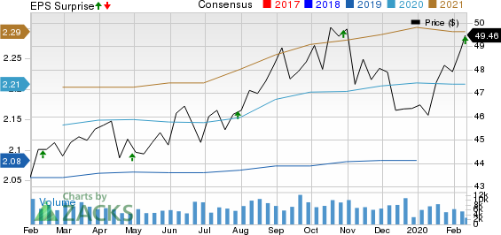 United Dominion Realty Trust, Inc. Price, Consensus and EPS Surprise