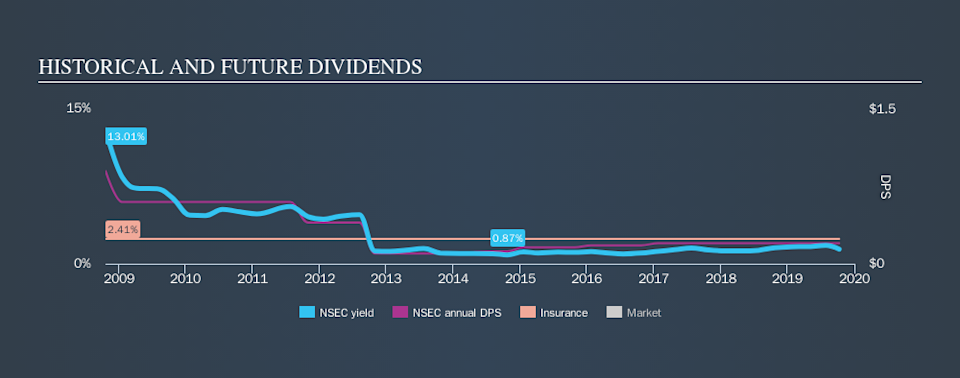 NasdaqGM:NSEC Historical Dividend Yield, October 10th 2019