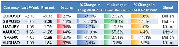 ssi_table_story_1_body_Picture_1.png, Extreme US Dollar Long Positioning Warns of Further Losses