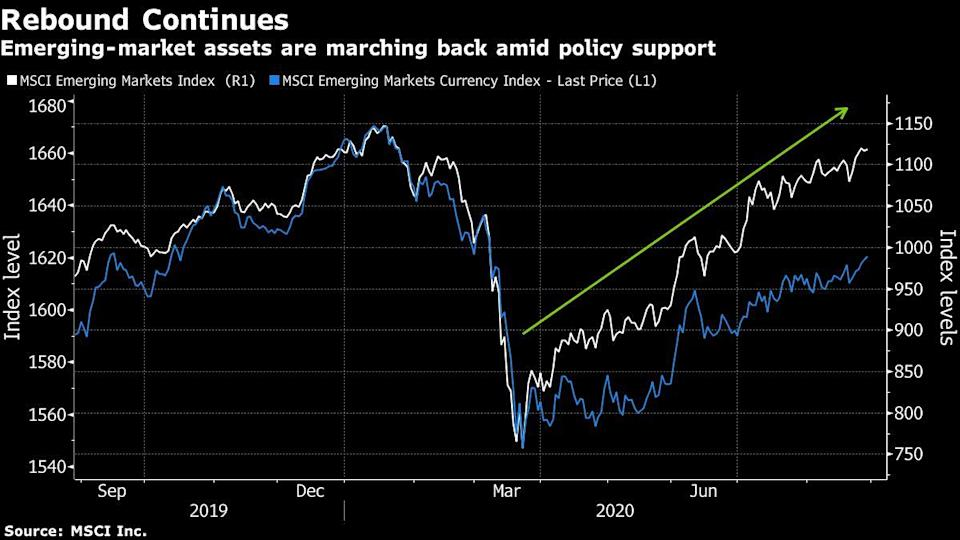 Fed's Shift Is Temporary Boon for Emerging Market Central Banks