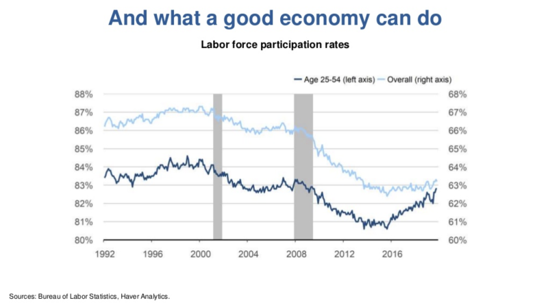 Prime-age labor force participation has improved over the economic expansion. Source: Bureau of Labor Statistics, Haver Analytics, Federal Reserve Bank of San Francisco