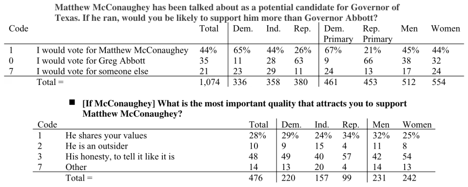 Matthew McConaughey is leading Gov. Greg Abbott in a new poll. (Screenshot: Dallas Morning News and the University of Texas at Tyler Poll Results)