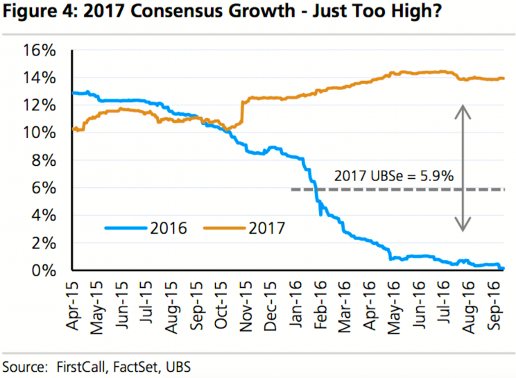 Earnings forecasts tend to be cut as the year rolls on.