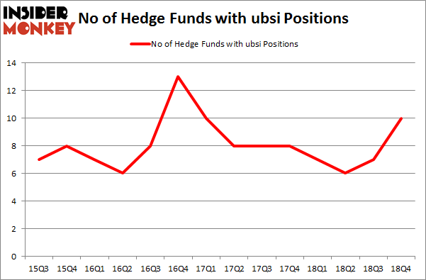 No of Hedge Funds With UBSI Positions