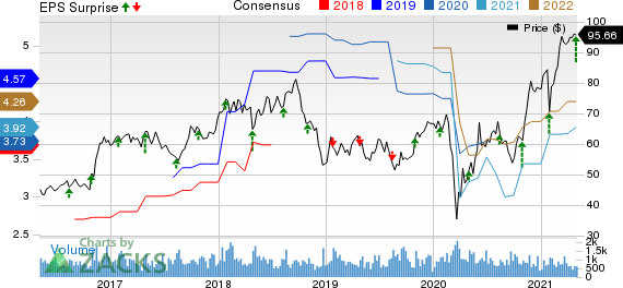 Applied Industrial Technologies, Inc. Price, Consensus and EPS Surprise