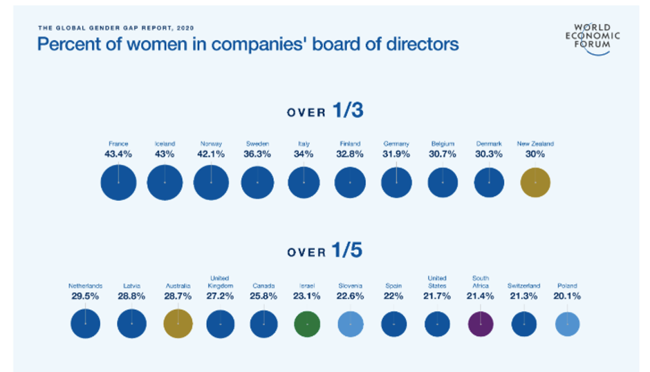 How women are represented at the top. Chart: WEF