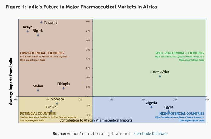 India's Future in Major Pharmaceutical Markets in Africa