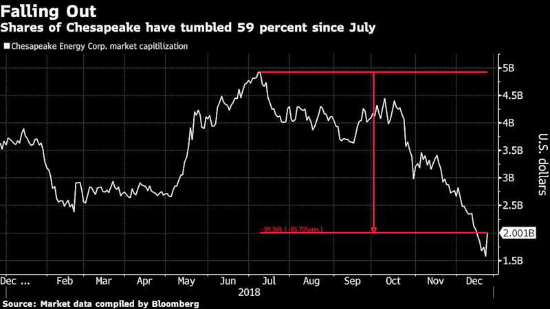 Chesapeake Surges After Director Buys $4 Million of Shares