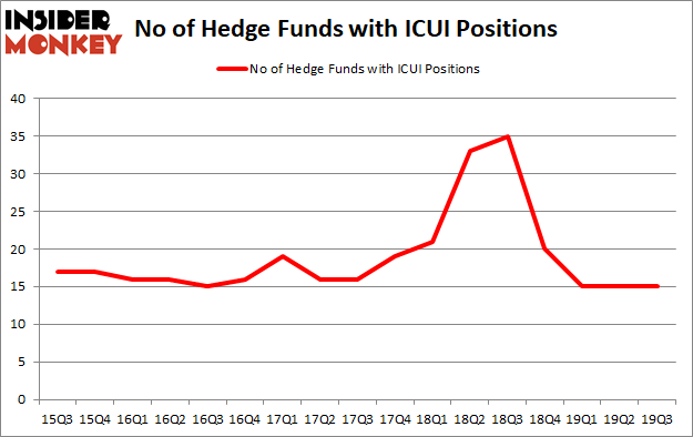 Is ICUI A Good Stock To Buy?