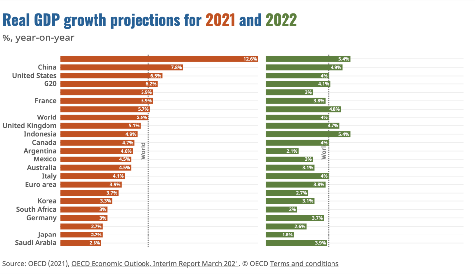 The OECD's March forecasts. Photo: OECD