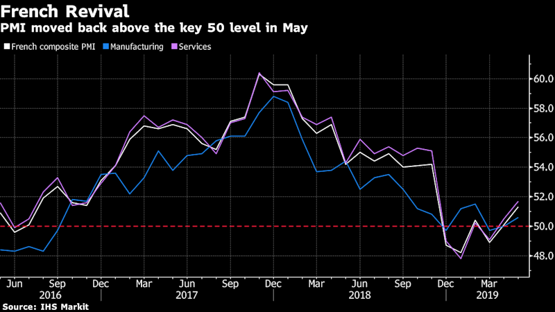 French Companies See Fastest Growth in Six Months as Orders Rise
