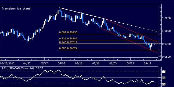 USDCAD_Classic_Technical_Report_09.19.2012_body_Picture_5.png, USDCAD Classic Technical Report 09.19.2012