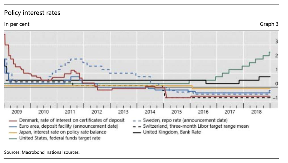 Between mid-2014 and 2016, four central banks introduced negative rates. Source: Macrobond, national sources, Bank for International Settlements