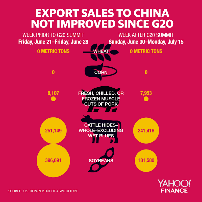 export sales to China not improved