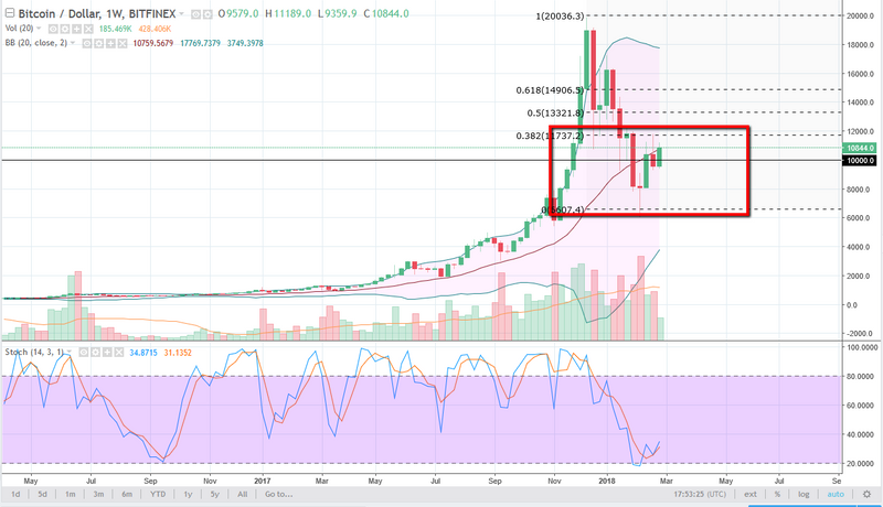 Btc Usd Weekly Chart March 05 2018