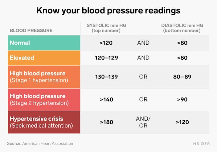 know your blood pressure readings graphic