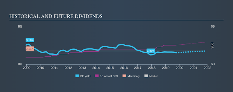 NYSE:DE Historical Dividend Yield, September 30th 2019