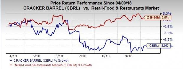 Rising raw material costs and dismal fourth-quarter 2018 performance of Cracker Barrel (CBRL)  raise investors' concerns.