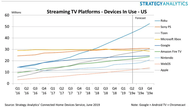 Strategy Analytics: Roku dominated the streaming device market in the first quarter.